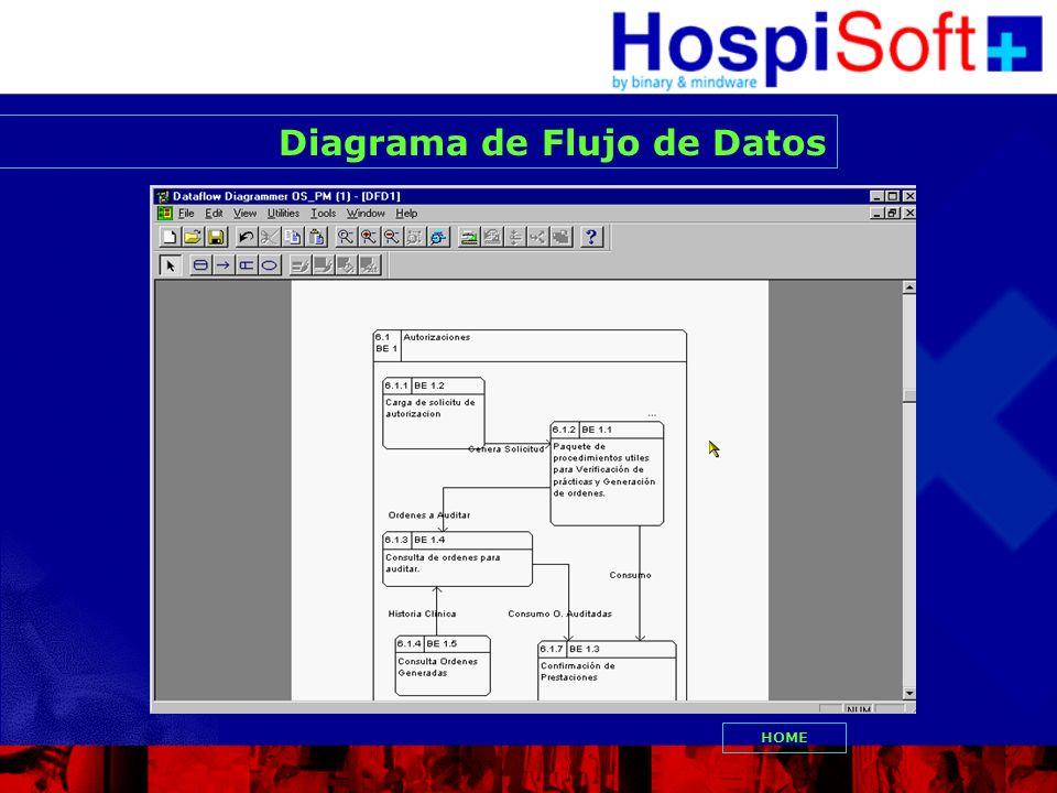 Diagrama de Flujo de Datos HOME