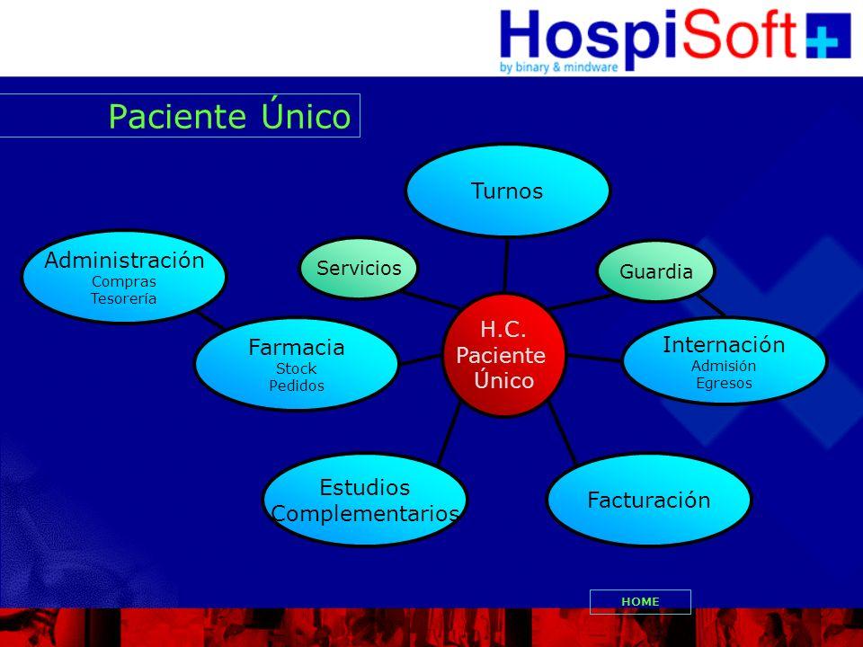 Circuito de Informacion VOLVER Paciente TurnosAdmision Facturacion Hallazgos medicos H.C.