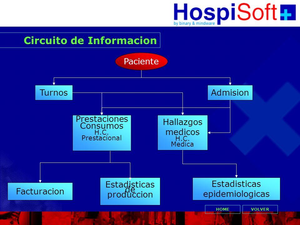 Circuito de Informacion VOLVER Paciente TurnosAdmision Facturacion Hallazgos medicos H.C. Medica Estadisticas de produccion Estadisticas epidemiologic