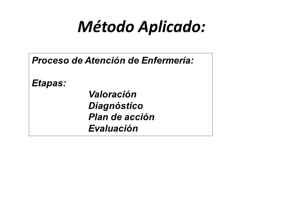 Método Aplicado: Proceso de Atención de Enfermería: Etapas: Valoración Diagnóstico Plan de acción Evaluación