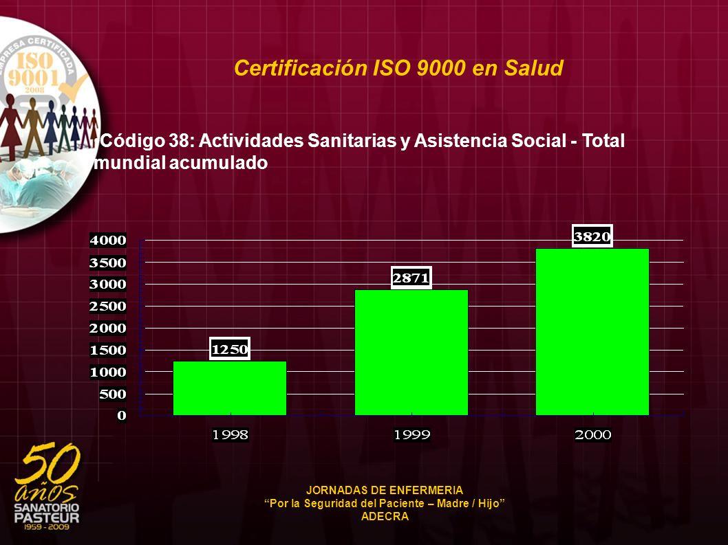 Certificación ISO 9000 en Salud Código 38: Actividades Sanitarias y Asistencia Social - Total mundial acumulado JORNADAS DE ENFERMERIA Por la Segurida