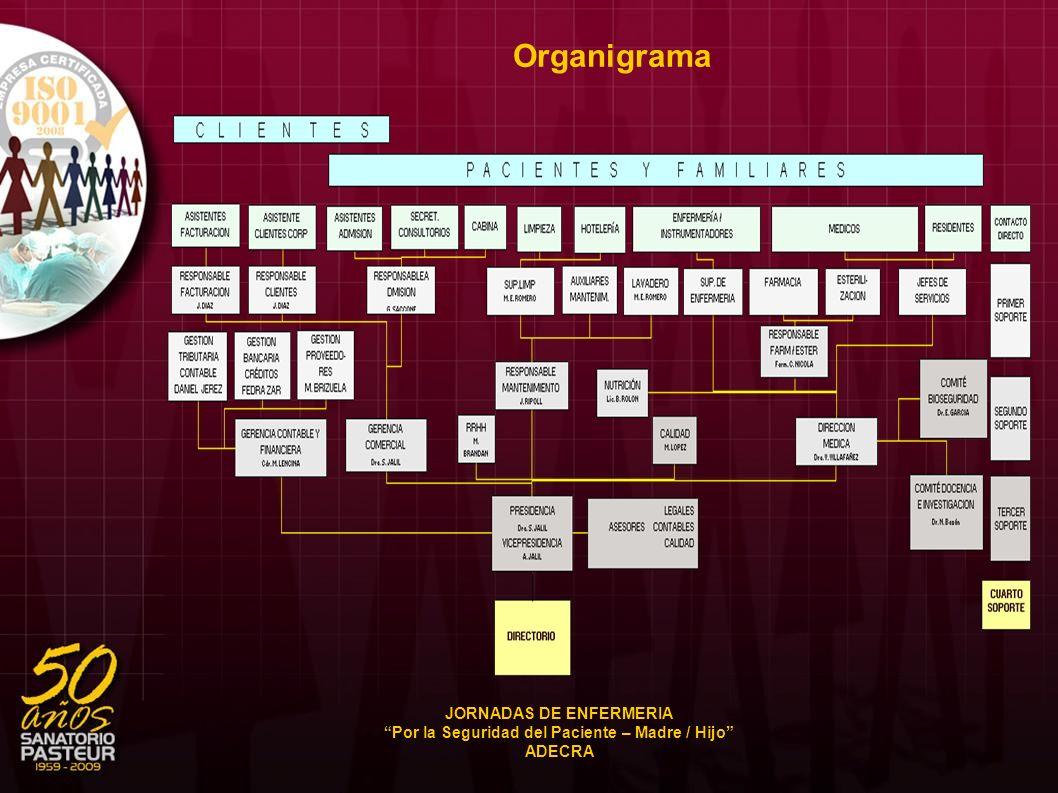 Organigrama JORNADAS DE ENFERMERIA Por la Seguridad del Paciente – Madre / Hijo ADECRA