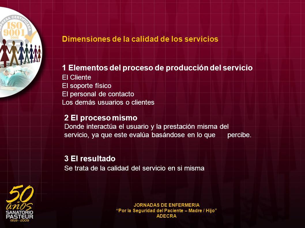 Dimensiones de la calidad de los servicios 1 Elementos del proceso de producción del servicio El Cliente El soporte físico El personal de contacto Los