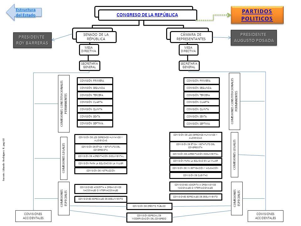 CONGRESO DE LA REPÚBLICA SENADO DE LA RÉPÚBLICA MESA DIRECTIVA SECRETARÍA GENERAL CÁMARA DE REPRESENTANTES MESA DIRECTIVA SECRETARÍA GENERAL COMISIONE