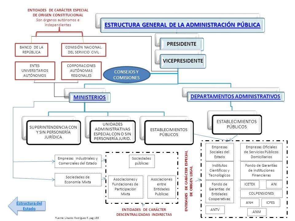 ESTRUCTURA GENERAL DE LA ADMINISTRACIÓN PÚBLICA ESTRUCTURA GENERAL DE LA ADMINISTRACIÓN PÚBLICA ESTRUCTURA GENERAL DE LA ADMINISTRACIÓN PÚBLICA ESTRUC
