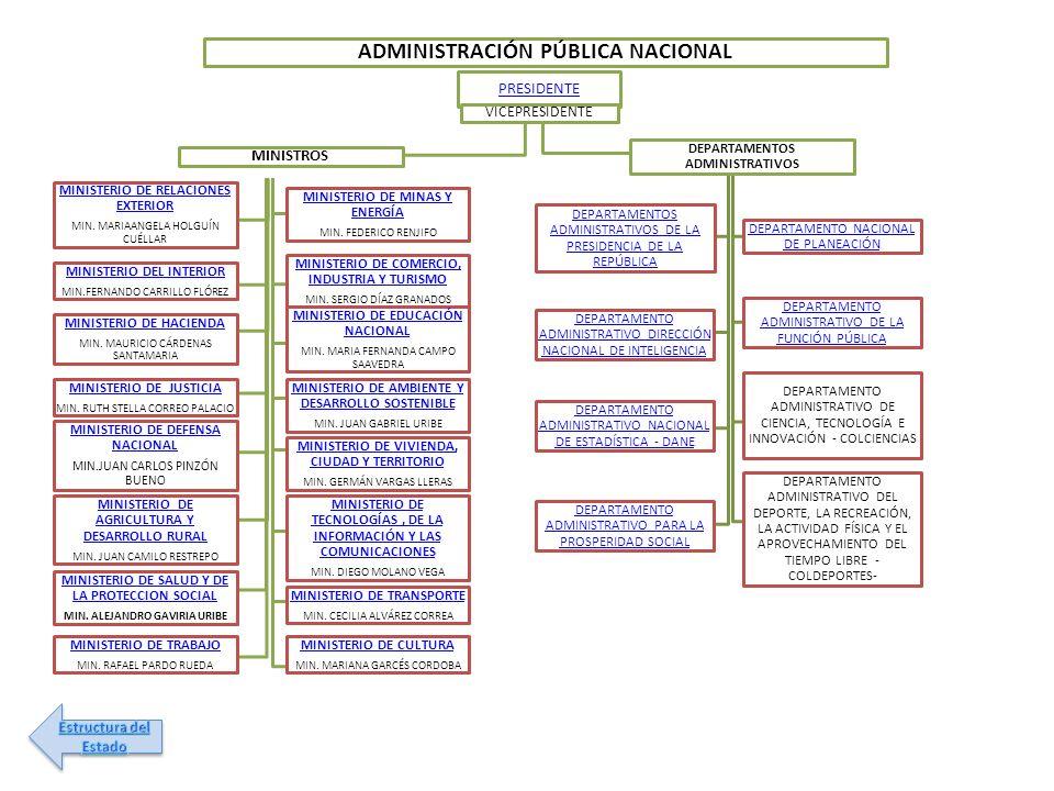 ADMINISTRACIÓN PÚBLICA NACIONAL PRESIDENTE VICEPRESIDENTE MINISTROS MINISTERIO DE RELACIONES EXTERIOR MIN. MARIAANGELA HOLGUÍN CUÉLLAR MINISTERIO DE M
