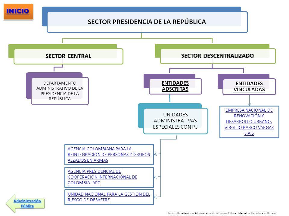 SECTOR PRESIDENCIA DE LA REPÚBLICA SECTOR CENTRAL DEPARTAMENTO ADMINISTRATIVO DE LA PRESIDENCIA DE LA REPÚBLICA SECTOR DESCENTRALIZADO ENTIDADES ADSCR