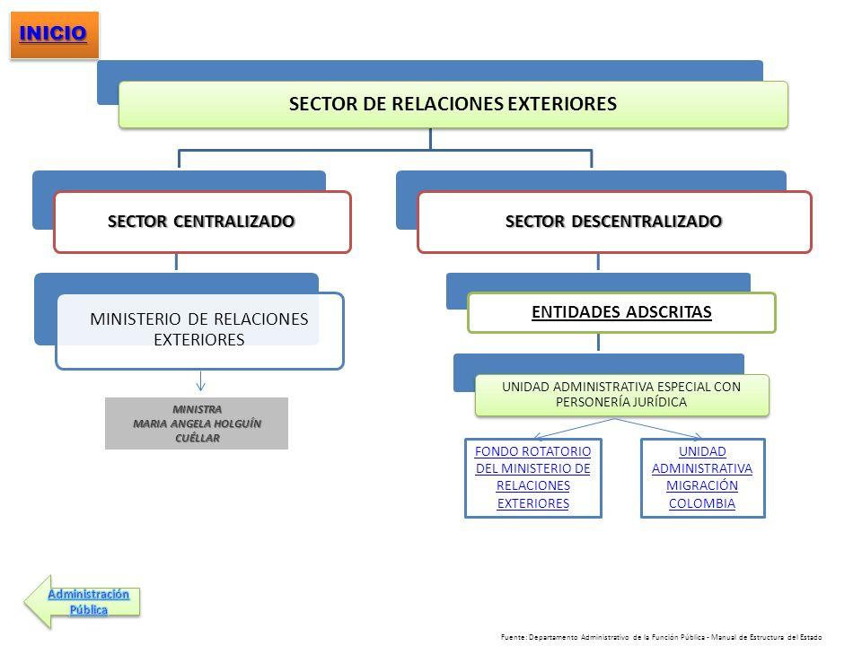 SECTOR DE RELACIONES EXTERIORES SECTOR CENTRALIZADO MINISTERIO DE RELACIONES EXTERIORES SECTOR DESCENTRALIZADO ENTIDADES ADSCRITAS UNIDAD ADMINISTRATI