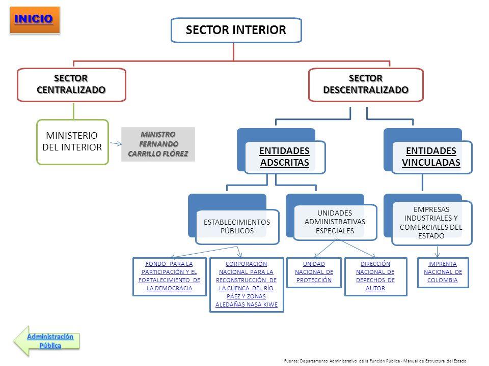 SECTOR INTERIOR SECTOR CENTRALIZADO MINISTERIO DEL INTERIOR SECTOR DESCENTRALIZADO ENTIDADES ADSCRITAS ESTABLECIMIENTOS PÚBLICOS UNIDADES ADMINISTRATI