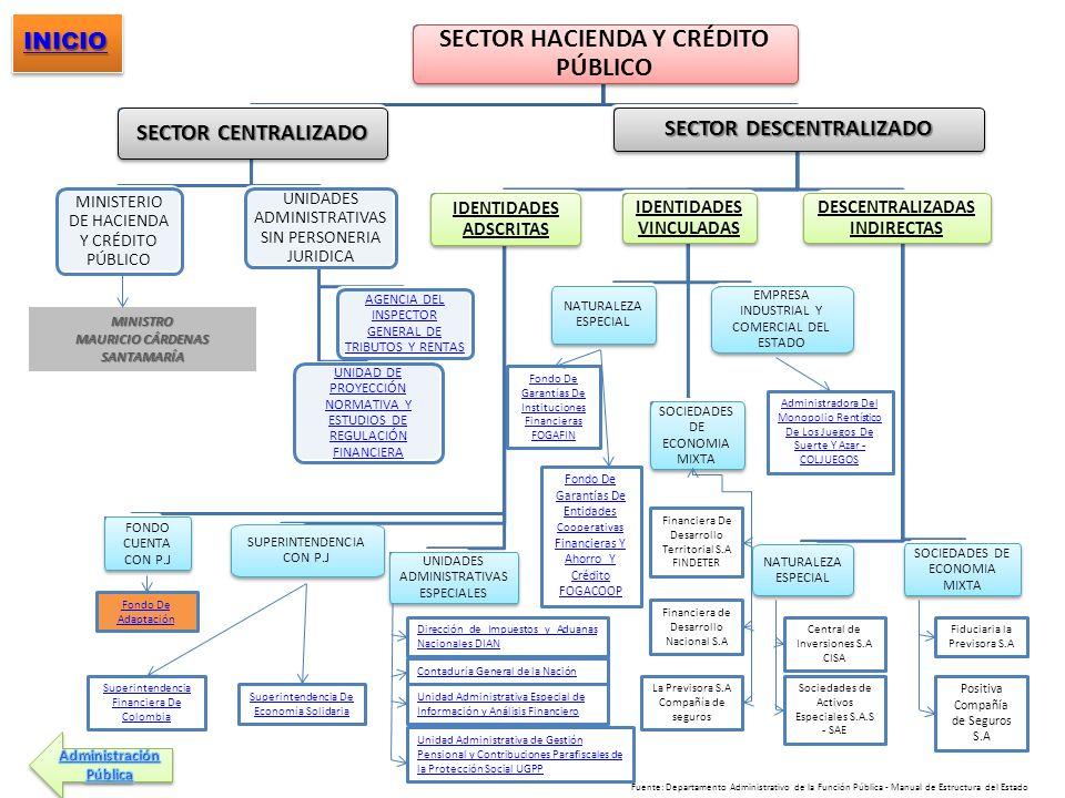 SECTOR HACIENDA Y CRÉDITO PÚBLICO SECTOR CENTRALIZADO MINISTERIO DE HACIENDA Y CRÉDITO PÚBLICO UNIDADES ADMINISTRATIVAS SIN PERSONERIA JURIDICA UNIDAD