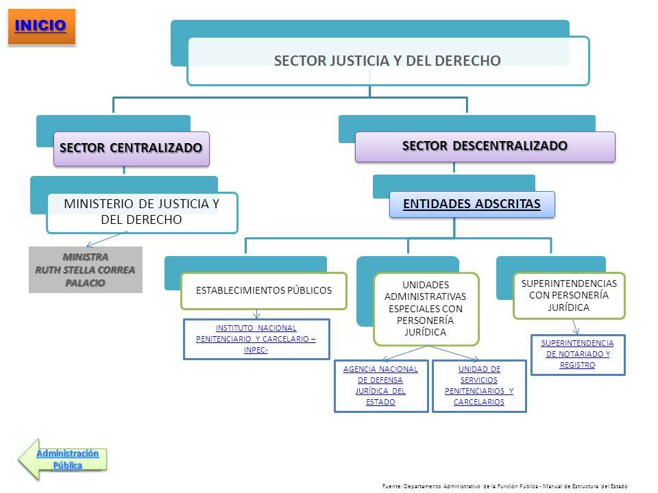 SECTOR JUSTICIA Y DEL DERECHO SECTOR CENTRALIZADO MINISTERIO DE JUSTICIA Y DEL DERECHO SECTOR DESCENTRALIZADO ENTIDADES ADSCRITAS ESTABLECIMIENTOS PÚB