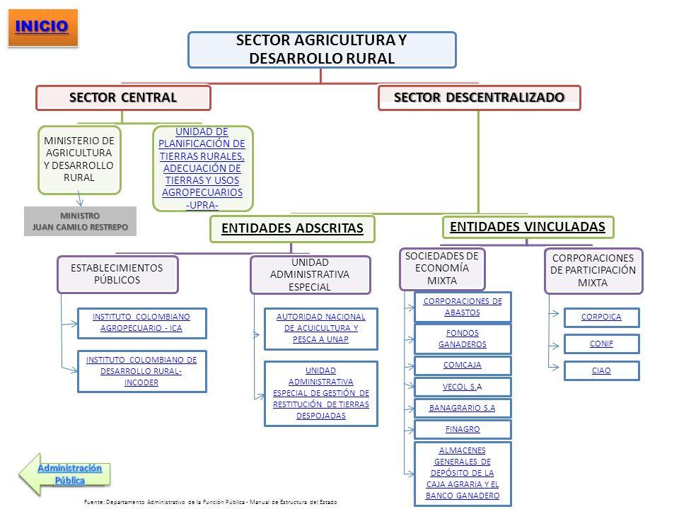 SECTOR AGRICULTURA Y DESARROLLO RURAL SECTOR CENTRAL MINISTERIO DE AGRICULTURA Y DESARROLLO RURAL UNIDAD DE PLANIFICACIÓN DE TIERRAS RURALES, ADECUACI