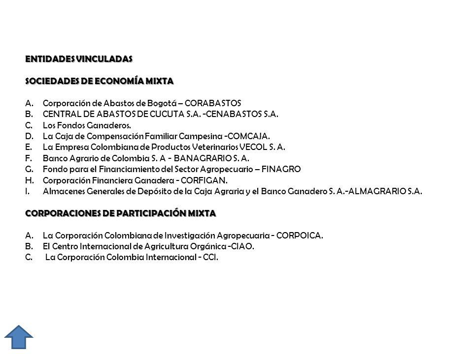 ENTIDADES VINCULADAS SOCIEDADES DE ECONOMÍA MIXTA A.Corporación de Abastos de Bogotá – CORABASTOS B.CENTRAL DE ABASTOS DE CUCUTA S.A. -CENABASTOS S.A.