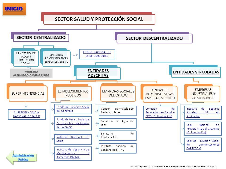 SECTOR SALUD Y PROTECCIÓN SOCIAL SECTOR CENTRALIZADO MINISTERIO DE SALUD Y PROTECCIÓN SOCIAL UNIDADES ADMINISTRATIVAS ESPECIALES SIN P.J SECTOR DESCEN