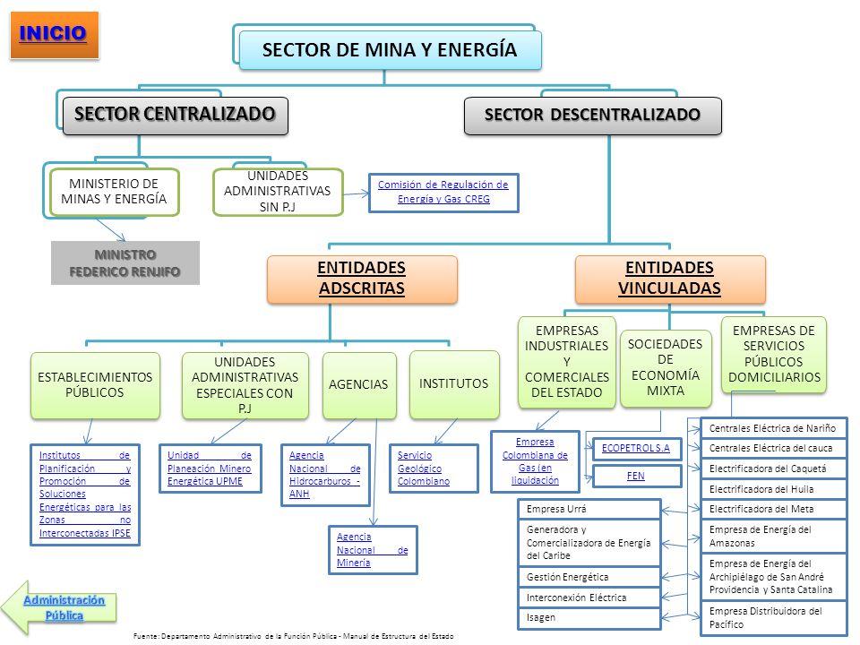 SECTOR DE MINA Y ENERGÍA SECTOR CENTRALIZADO MINISTERIO DE MINAS Y ENERGÍA UNIDADES ADMINISTRATIVAS SIN P.J SECTOR DESCENTRALIZADO ENTIDADES ADSCRITAS