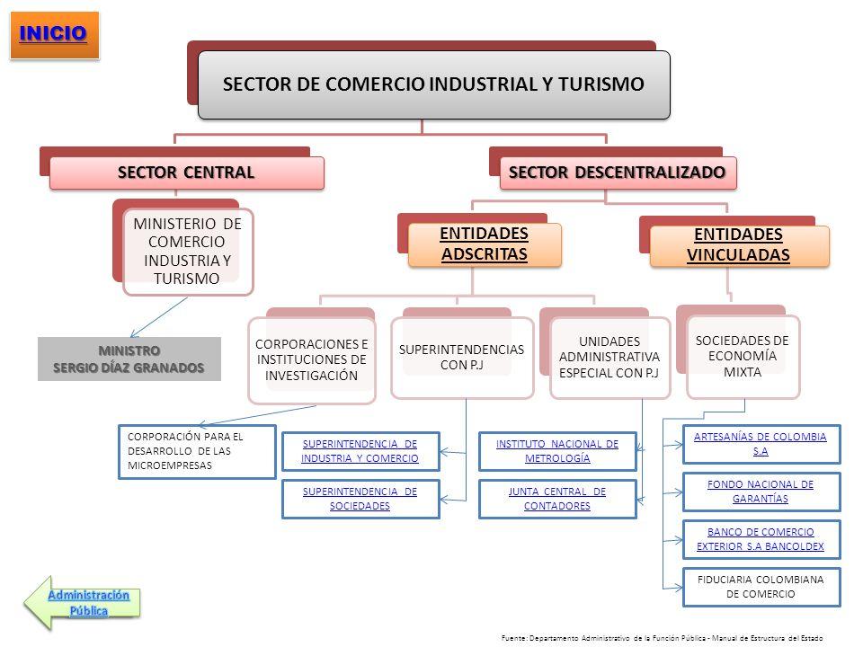 SECTOR DE COMERCIO INDUSTRIAL Y TURISMO SECTOR CENTRAL MINISTERIO DE COMERCIO INDUSTRIA Y TURISMO SECTOR DESCENTRALIZADO ENTIDADES ADSCRITAS CORPORACI