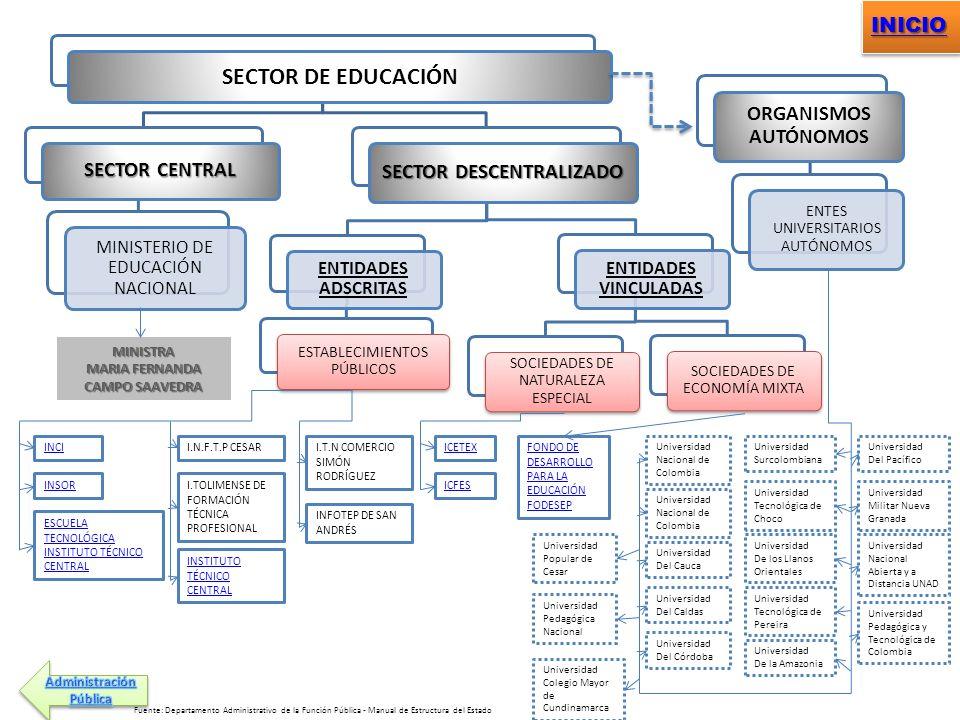 SECTOR DE EDUCACIÓN SECTOR CENTRAL MINISTERIO DE EDUCACIÓN NACIONAL SECTOR DESCENTRALIZADO ENTIDADES ADSCRITAS ESTABLECIMIENTOS PÚBLICOS ENTIDADES VIN