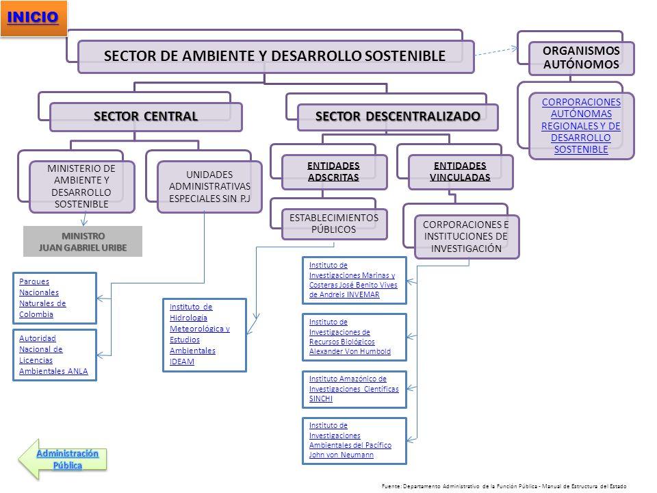 SECTOR DE AMBIENTE Y DESARROLLO SOSTENIBLE SECTOR CENTRAL MINISTERIO DE AMBIENTE Y DESARROLLO SOSTENIBLE UNIDADES ADMINISTRATIVAS ESPECIALES SIN P.J S