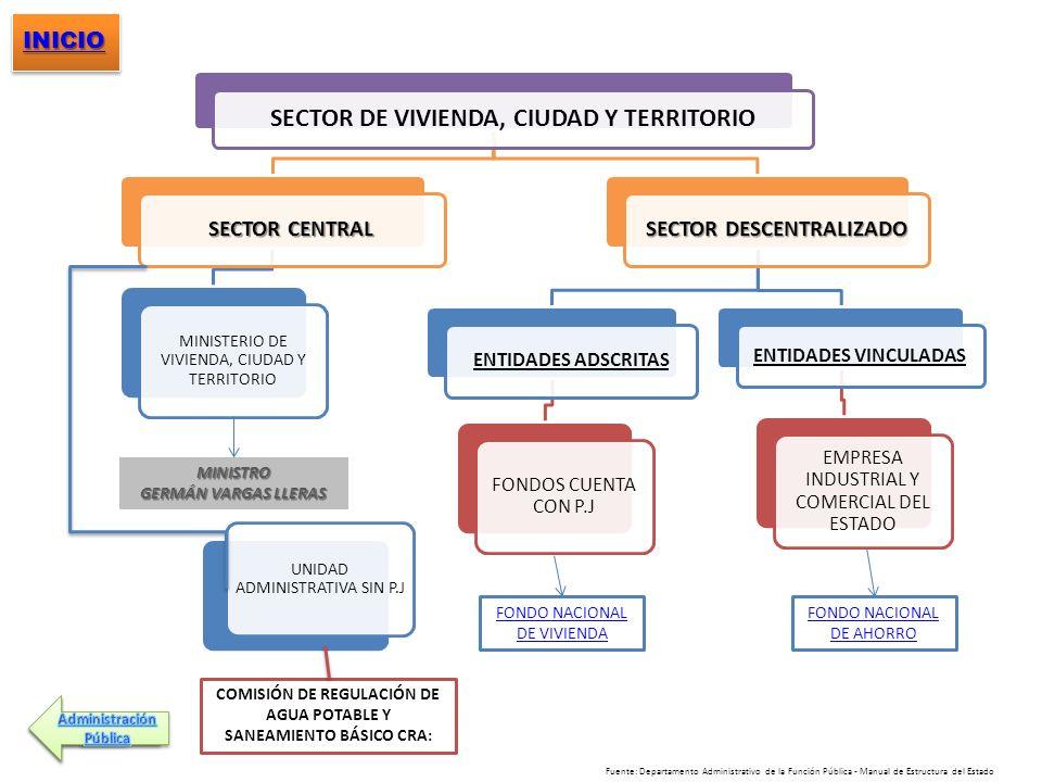 SECTOR DE VIVIENDA, CIUDAD Y TERRITORIO SECTOR CENTRAL MINISTERIO DE VIVIENDA, CIUDAD Y TERRITORIO SECTOR DESCENTRALIZADO ENTIDADES ADSCRITAS FONDOS C