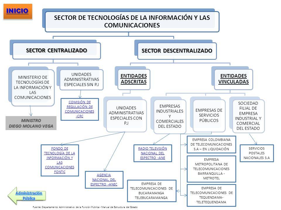 SECTOR DE TECNOLOGÍAS DE LA INFORMACIÓN Y LAS COMUNICACIONES SECTOR CENTRALIZADO MINISTERIO DE TECNOLOGÍAS DE LA INFORMACIÓN Y LAS COMUNICACIONES UNID