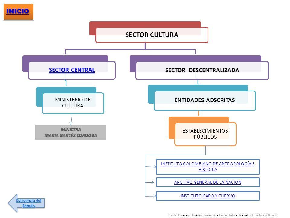 SECTOR CULTURA SECTOR CENTRAL SECTOR CENTRAL MINISTERIO DE CULTURA SECTOR DESCENTRALIZADA ENTIDADES ADSCRITAS ESTABLECIMIENTOS PÚBLICOS INSTITUTO COLO