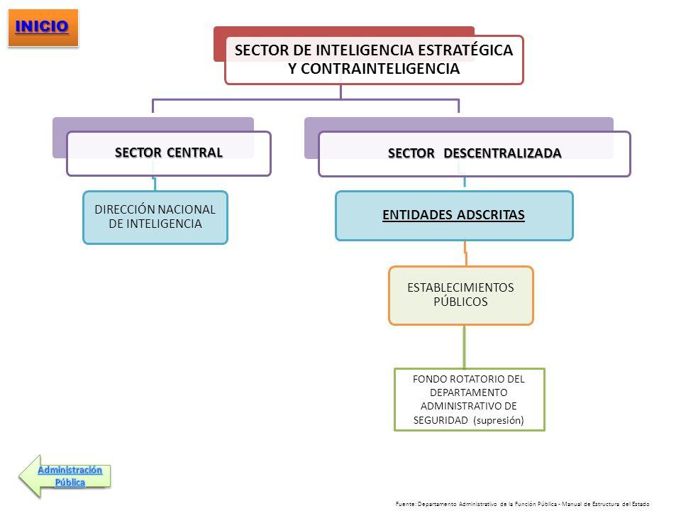 SECTOR DE INTELIGENCIA ESTRATÉGICA Y CONTRAINTELIGENCIA SECTOR CENTRAL DIRECCIÓN NACIONAL DE INTELIGENCIA SECTOR DESCENTRALIZADA ENTIDADES ADSCRITAS E