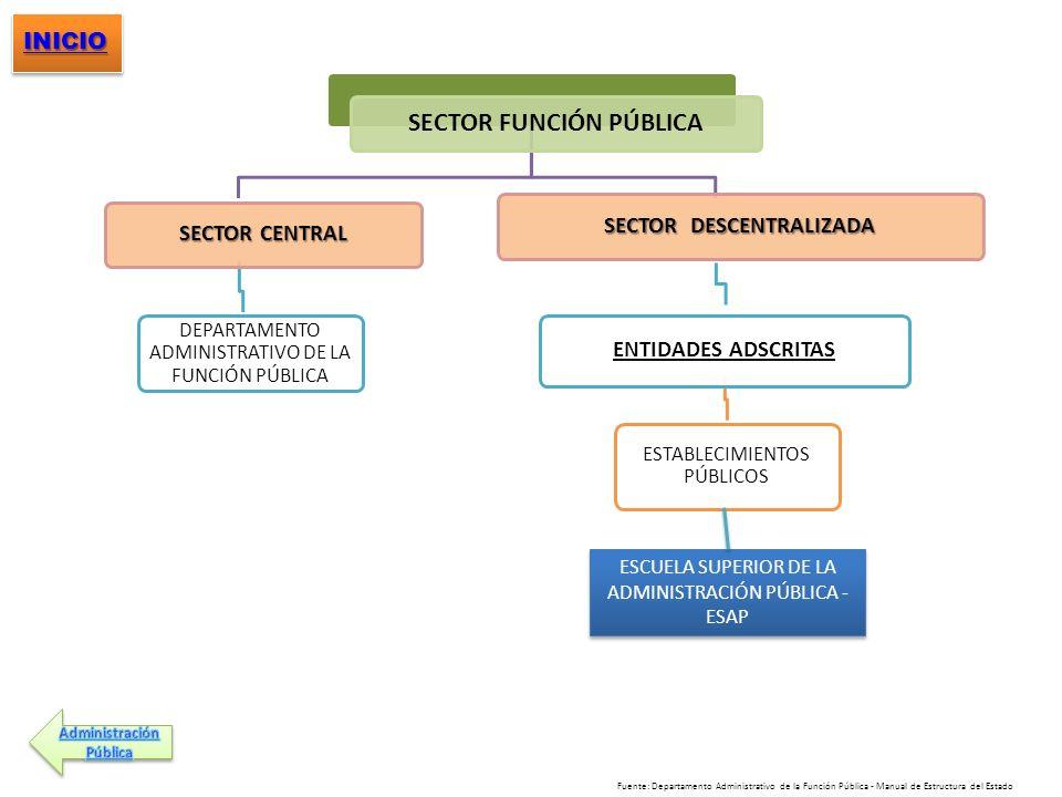 SECTOR FUNCIÓN PÚBLICA SECTOR CENTRAL DEPARTAMENTO ADMINISTRATIVO DE LA FUNCIÓN PÚBLICA SECTOR DESCENTRALIZADA ENTIDADES ADSCRITAS ESTABLECIMIENTOS PÚ