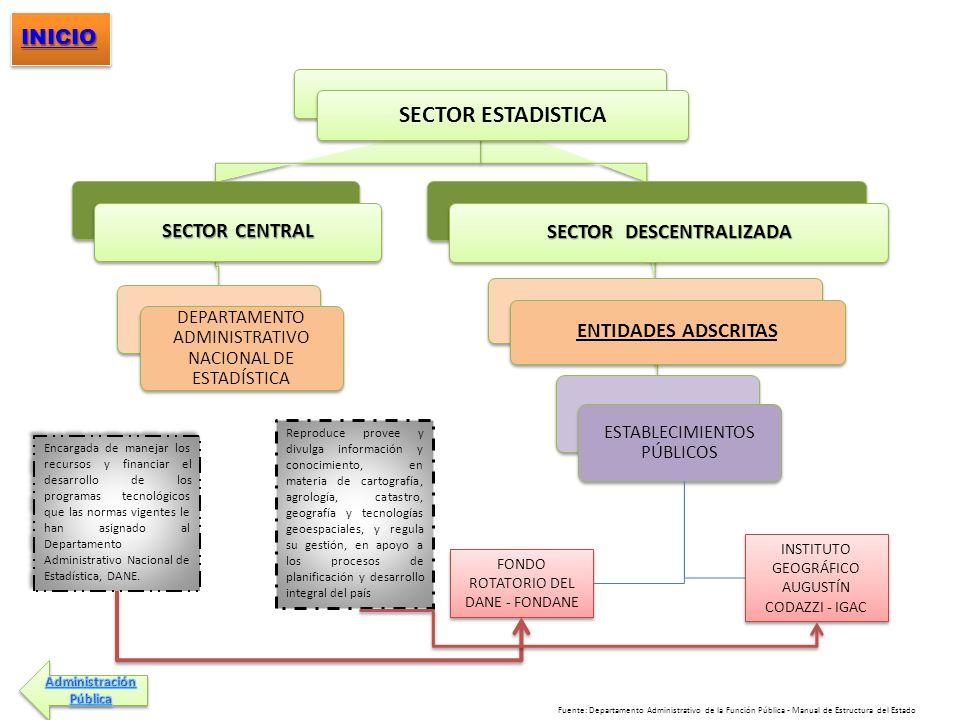 SECTOR ESTADISTICA SECTOR CENTRAL DEPARTAMENTO ADMINISTRATIVO NACIONAL DE ESTADÍSTICA SECTOR DESCENTRALIZADA ENTIDADES ADSCRITAS ESTABLECIMIENTOS PÚBL