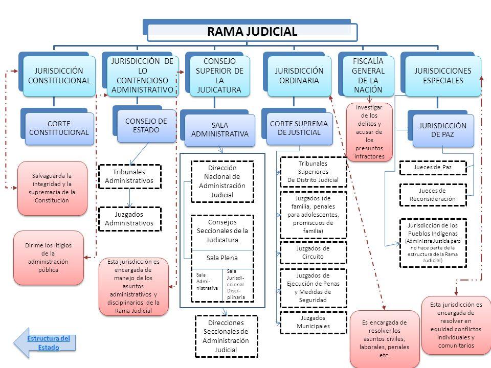 RAMA JUDICIAL JURISDICCIÓN CONSTITUCIONAL CORTE CONSTITUCIONAL JURISDICCIÓN DE LO CONTENCIOSO ADMINISTRATIVO CONSEJO DE ESTADO CONSEJO SUPERIOR DE LA