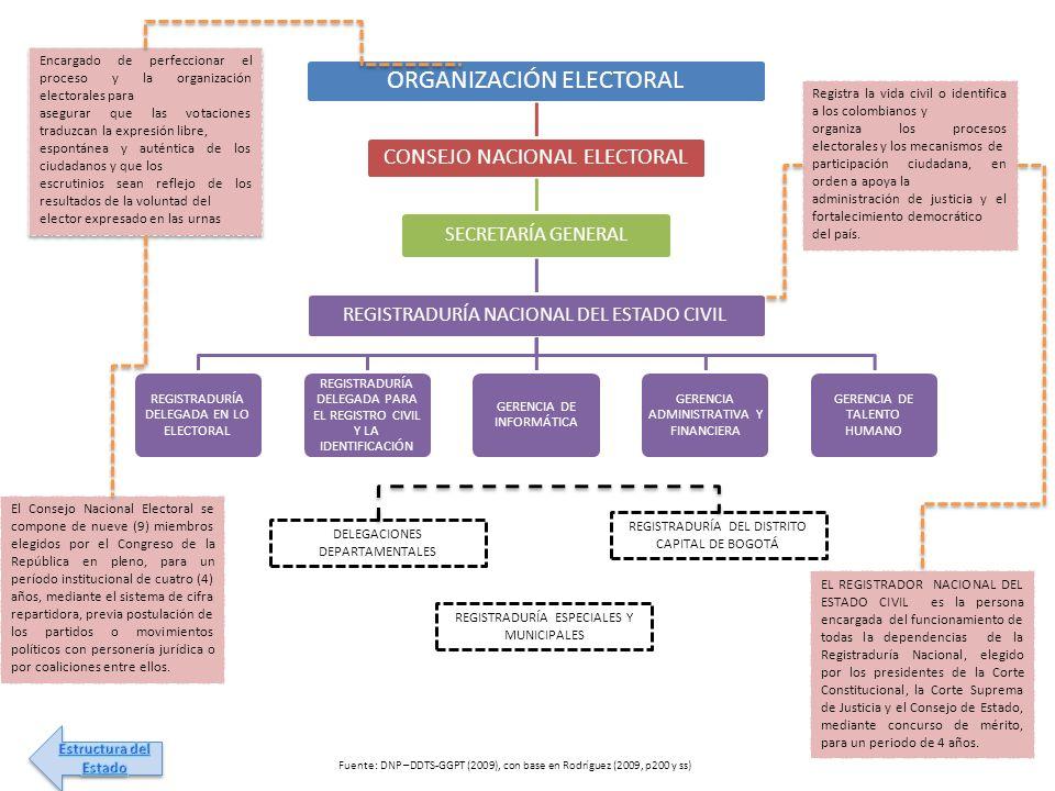ORGANIZACIÓN ELECTORAL CONSEJO NACIONAL ELECTORAL SECRETARÍA GENERAL REGISTRADURÍA NACIONAL DEL ESTADO CIVIL REGISTRADURÍA DELEGADA EN LO ELECTORAL RE