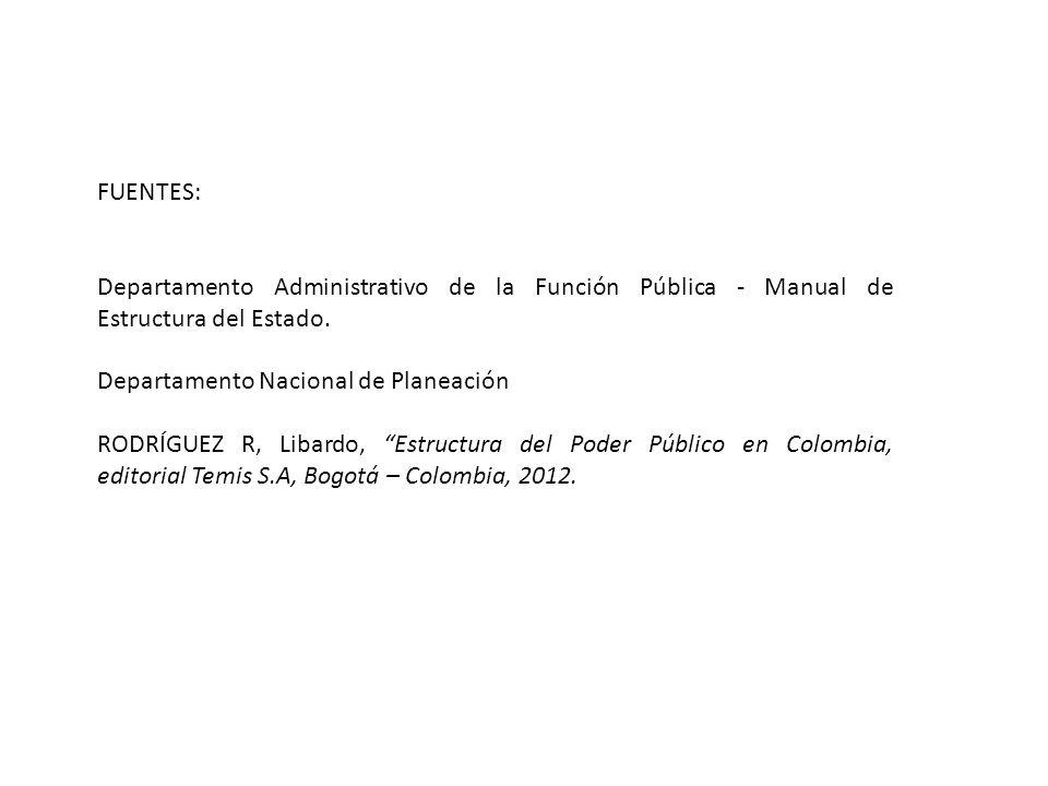 FUENTES: Departamento Administrativo de la Función Pública - Manual de Estructura del Estado. Departamento Nacional de Planeación RODRÍGUEZ R, Libardo