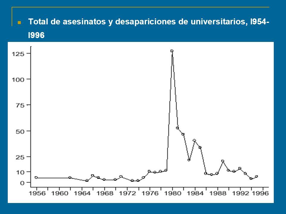 Total de asesinatos y desapariciones de universitarios, l954- l996