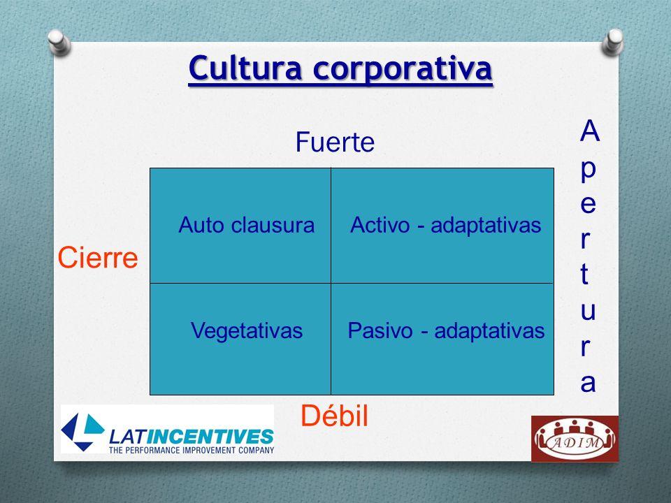 Cultura corporativa Fuerte Débil Cierre AperturaApertura Auto clausuraActivo - adaptativas VegetativasPasivo - adaptativas