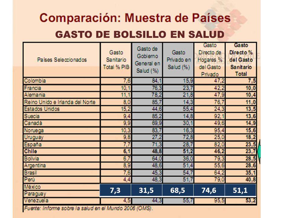7,331,568,574,651,1 GASTO DE BOLSILLO EN SALUD