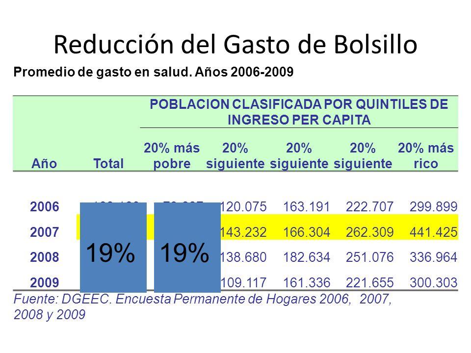 Promedio de gasto en salud. Años 2006-2009 AñoTotal POBLACION CLASIFICADA POR QUINTILES DE INGRESO PER CAPITA 20% más pobre 20% siguiente 20% más rico