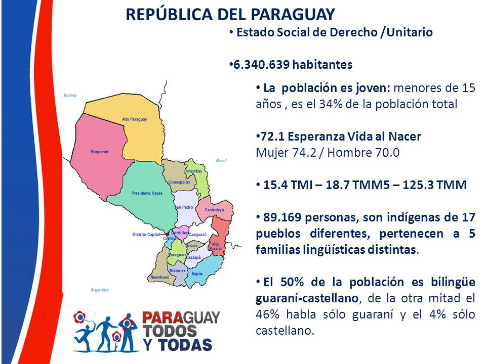 DETERMINANTES SOCIALES 35% de población pobre y 19% pobre extrema 1% concentra el 77% de la superficie 10% de la población concentra 40% de los ingresos 7 años de estudio como promedio 5,1% de analfabetismo (mujeres 6,1%, 9,9% mujeres rurales) 36% sin red de abastecimiento de agua.