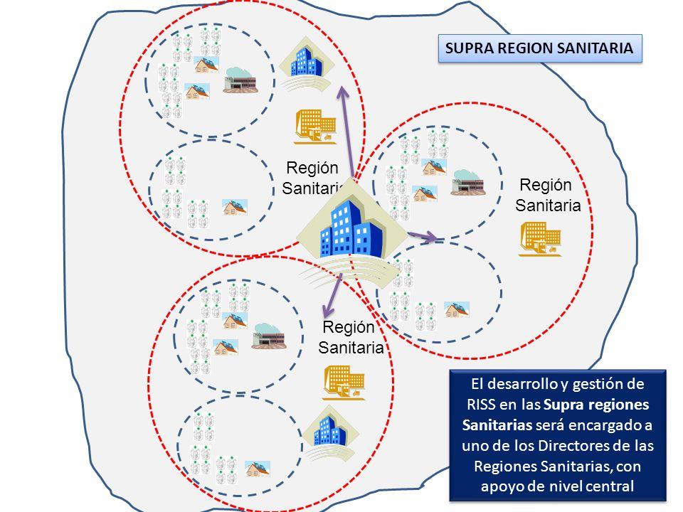 Región Sanitaria Región Sanitaria Región Sanitaria SUPRA REGION SANITARIA El desarrollo y gestión de RISS en las Supra regiones Sanitarias será encarg