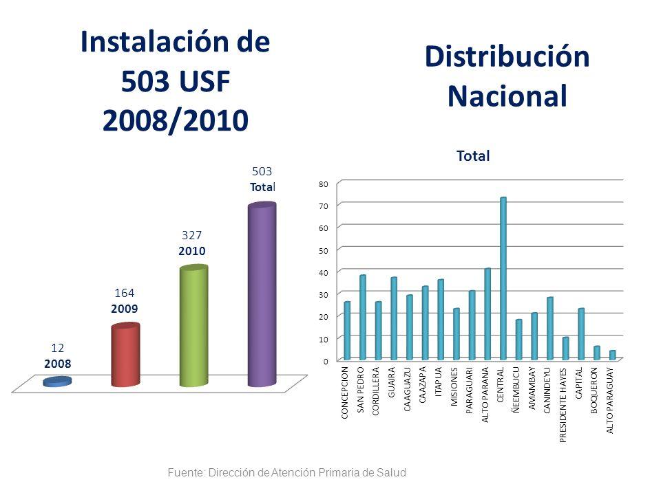 Distribución Nacional Instalación de 503 USF 2008/2010 Fuente: Dirección de Atención Primaria de Salud
