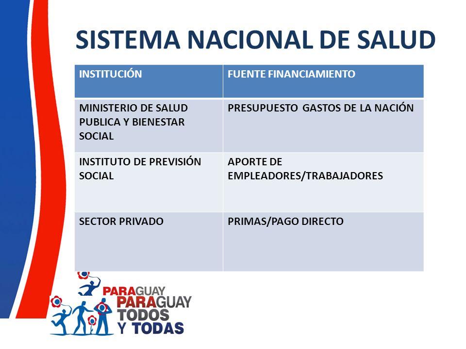 SISTEMA NACIONAL DE SALUD INSTITUCIÓNFUENTE FINANCIAMIENTO MINISTERIO DE SALUD PUBLICA Y BIENESTAR SOCIAL PRESUPUESTO GASTOS DE LA NACIÓN INSTITUTO DE