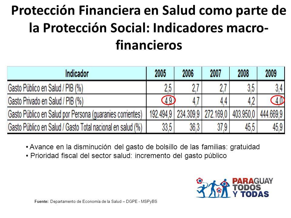 Protección Financiera en Salud como parte de la Protección Social: Indicadores macro- financieros Avance en la disminución del gasto de bolsillo de la