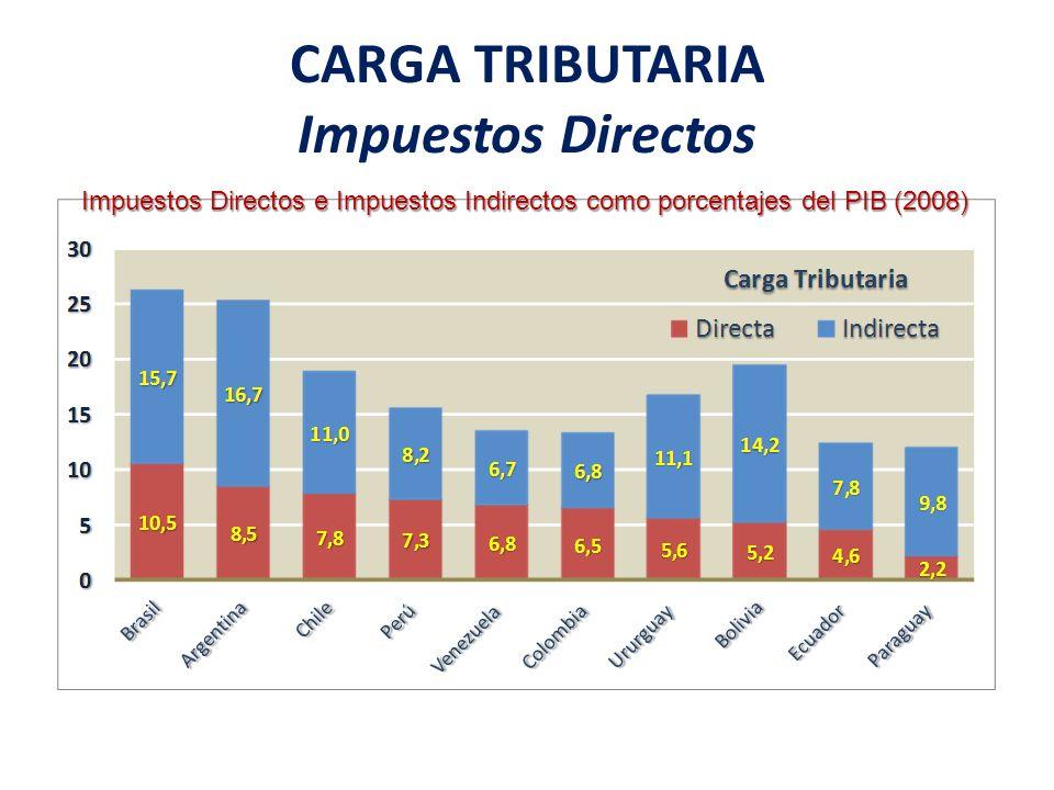CARGA TRIBUTARIA Impuestos Directos Impuestos Directos e Impuestos Indirectos como porcentajes del PIB (2008)