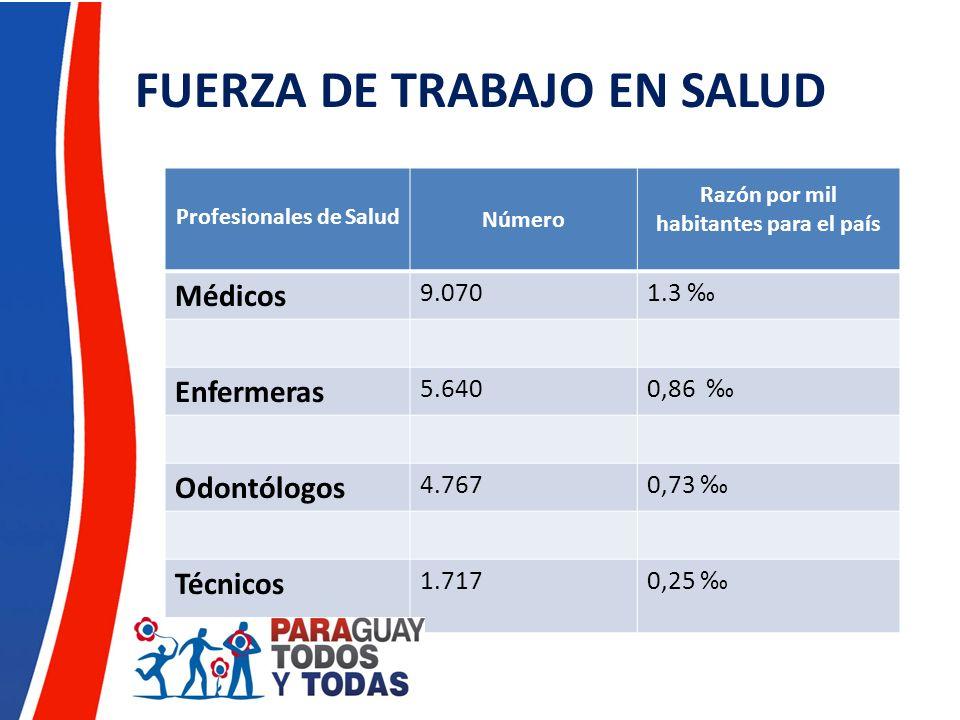 FUERZA DE TRABAJO EN SALUD Profesionales de Salud Número Razón por mil habitantes para el país Médicos 9.0701.3 Enfermeras 5.6400,86 Odontólogos 4.767