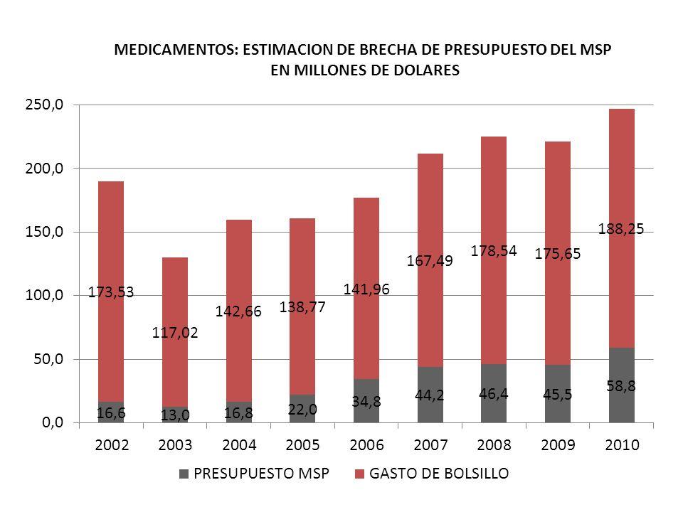 MEDICAMENTOS: ESTIMACION DE BRECHA DE PRESUPUESTO DEL MSP EN MILLONES DE DOLARES