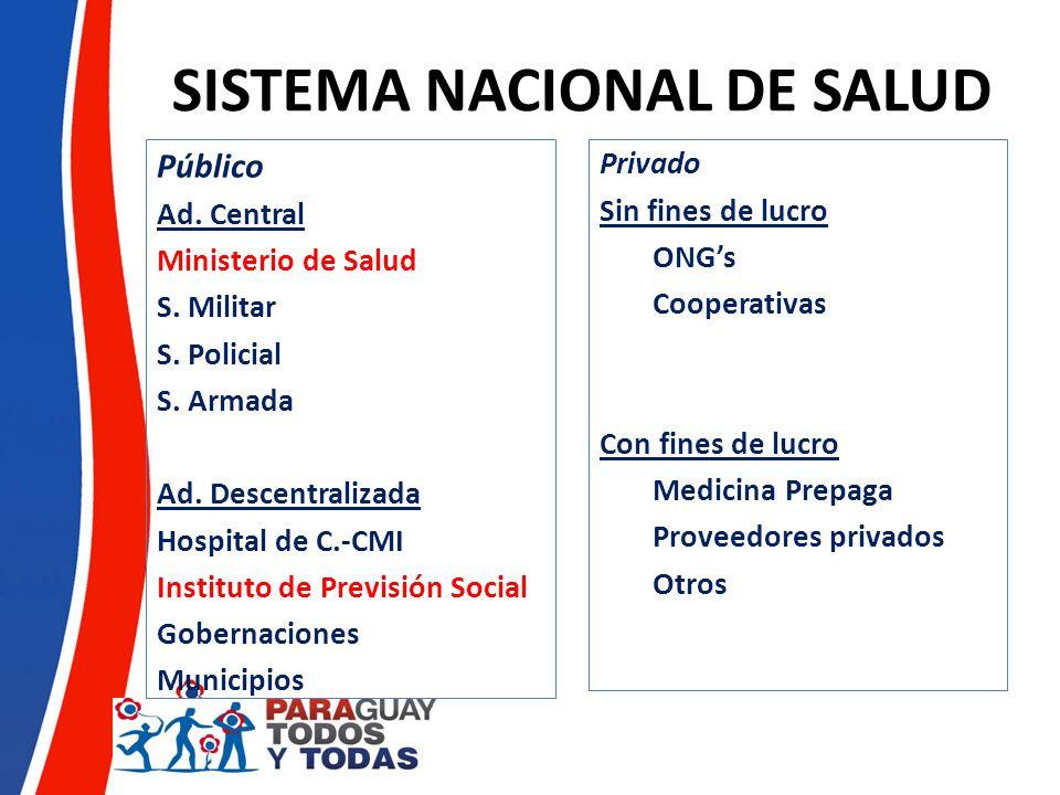 MSPBS Rectoría-Regulación y Prestación de Servicios Consejo Nacional de Salud Superintendencia de Salud Registrar, Categorizar y Acreditar y Auditar a las Entidades Prestadoras de Servicios de Salud, públicas, privadas y mixtas, con especial atención a la medicina prepaga