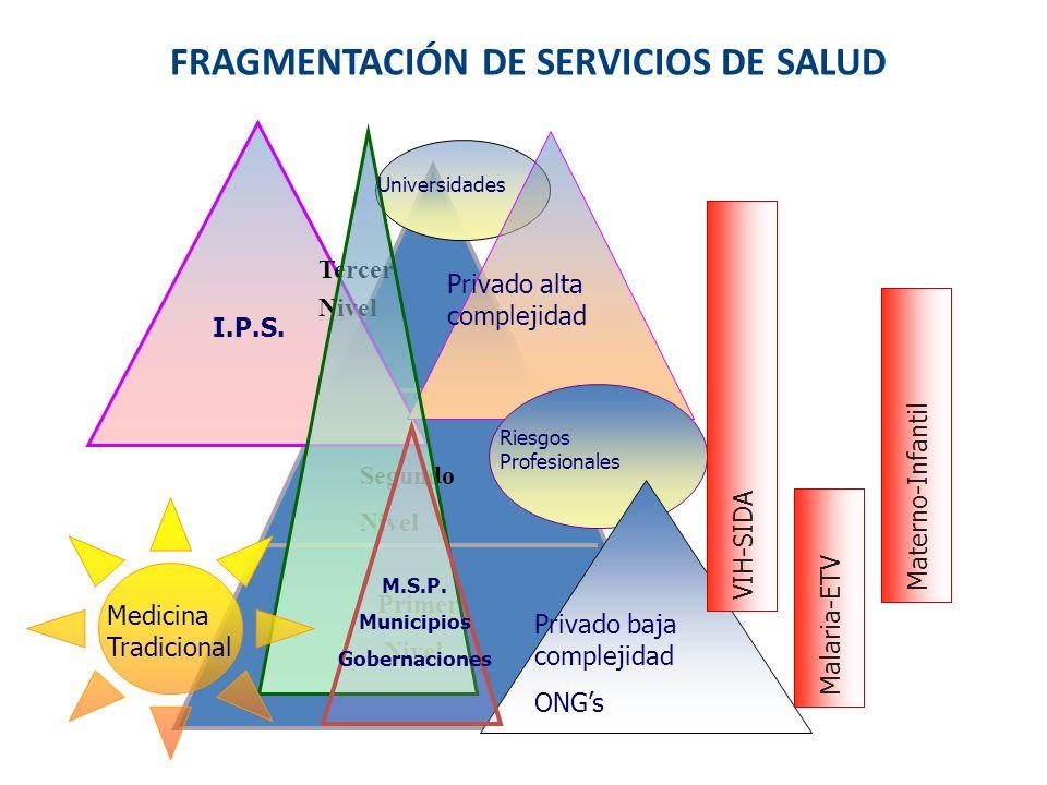 FRAGMENTACIÓN DE SERVICIOS DE SALUD Tercer Nivel Segundo Nivel Primer Nivel I.P.S. Privado alta complejidad Riesgos Profesionales Medicina Tradicional