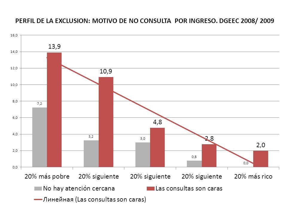 PERFIL DE LA EXCLUSION: TENENCIA DE SEGURO POR INGRESO. DGEEC 2008/ 2009