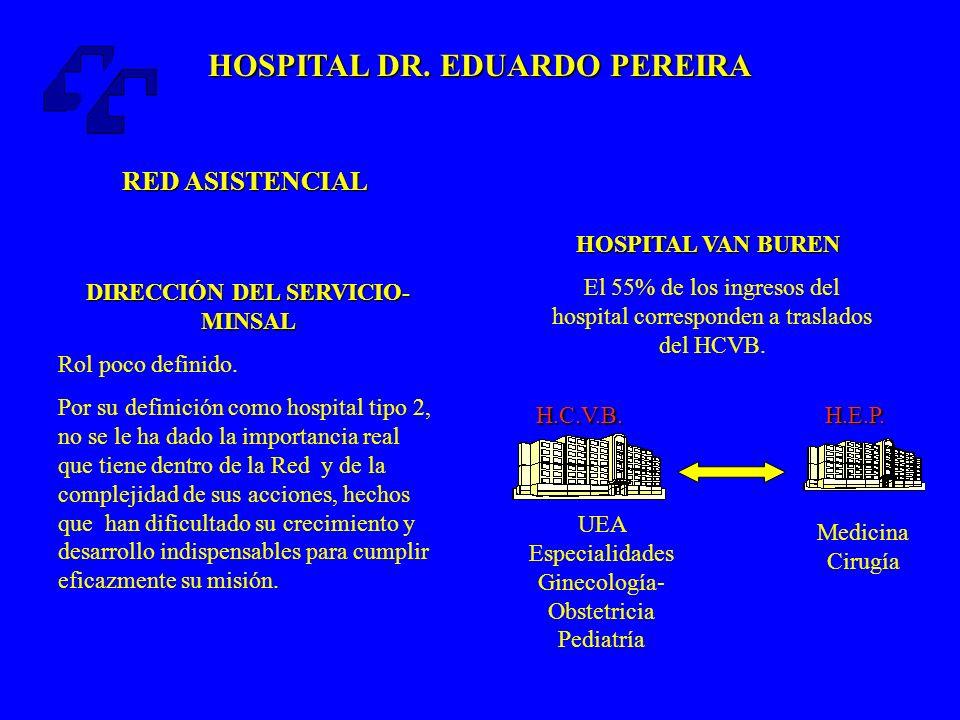 HOSPITAL DR.EDUARDO PEREIRA FUNCIONES DELEGADAS MINISTERIALES Compromisos de Gestión.