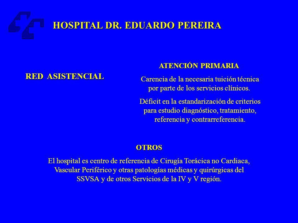 < 600 pacientes LISTA DE ESPERA QUIRÚRGICA : < 600 pacientes < 8 semanas TIEMPO PROMEDIO DE ESPERA PARA OPERAR: < 8 semanas 100% CUMPLIMIENTO POA (hernias, colecistectomías y cáncer de mama): 100% 100% CUMPLIMIENTO PAM (marcapasos, canastas dentales y neumonias): 100% OPORTUNIDAD DE LA ATENCIÓN HOSPITAL DR.