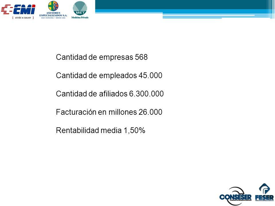 Cantidad de empresas 568 Cantidad de empleados 45.000 Cantidad de afiliados 6.300.000 Facturación en millones 26.000 Rentabilidad media 1,50%