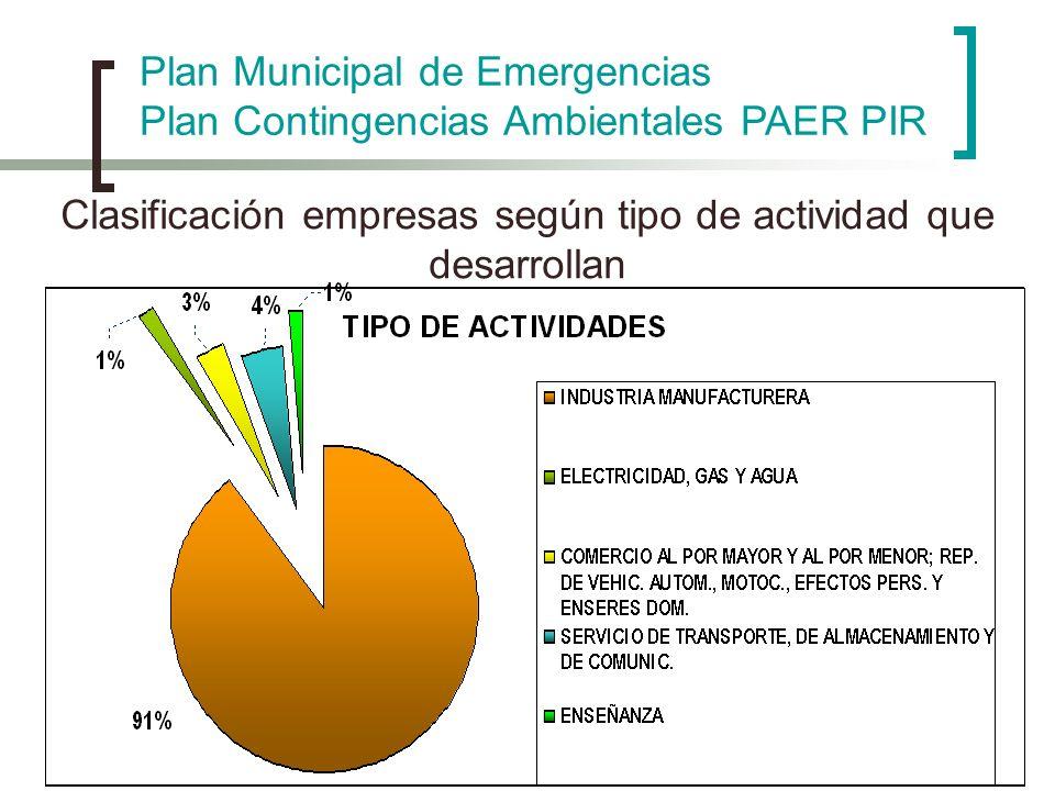 Clasificación empresas según tipo de actividad que desarrollan Plan Municipal de Emergencias Plan Contingencias Ambientales PAER PIR